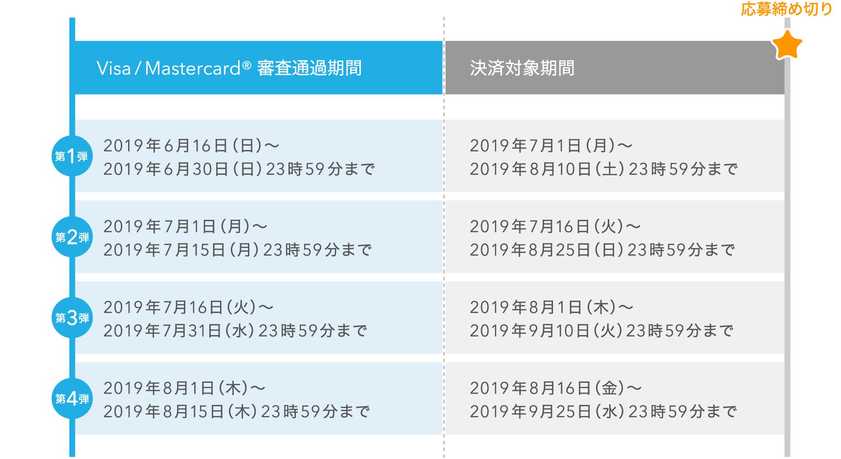 Visa/Mastercard® 審査通過期間 決済対象期間