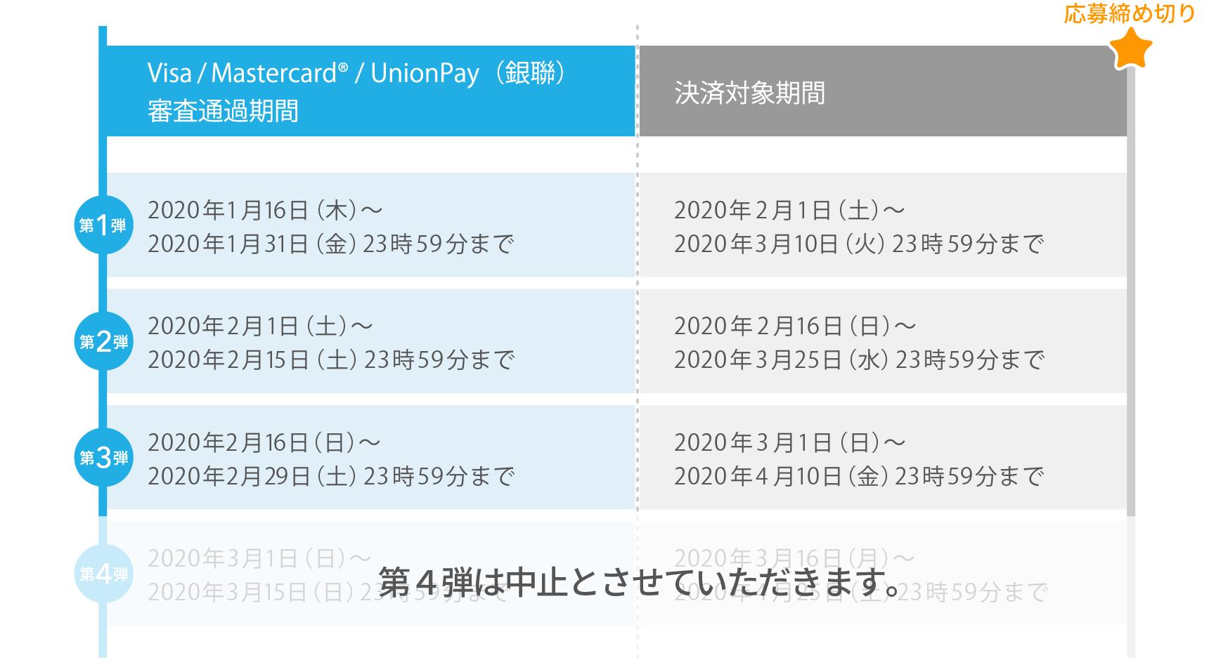 Visa/Mastercard®/UnionPay(銀聯) 審査通過期間 決済対象期間