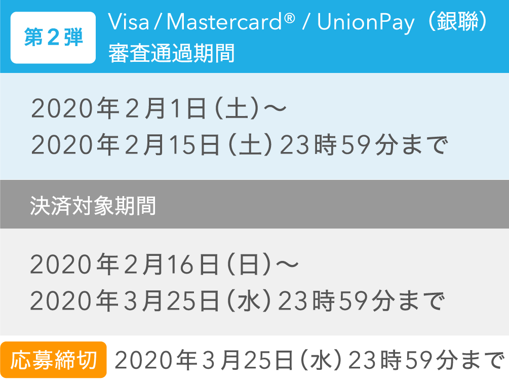 Visa/Mastercard®/UnionPay(銀聯) 審査通過期間 決済対象期間2