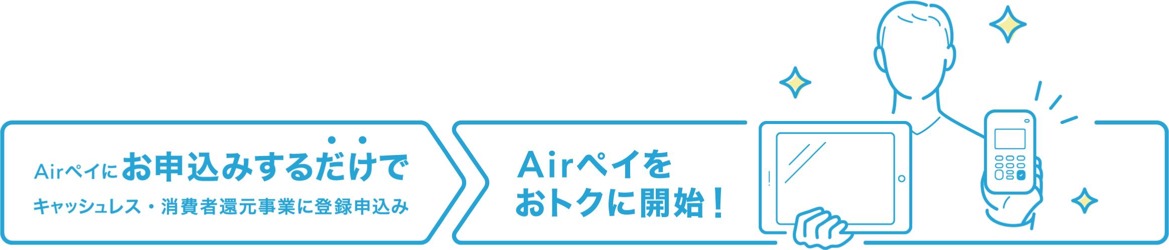 2019年4月より受付開始 消費者還元事業の申告→Airペイをお得に開始