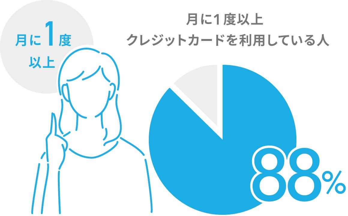 月に1度以上クレジットカードを利用している人88%