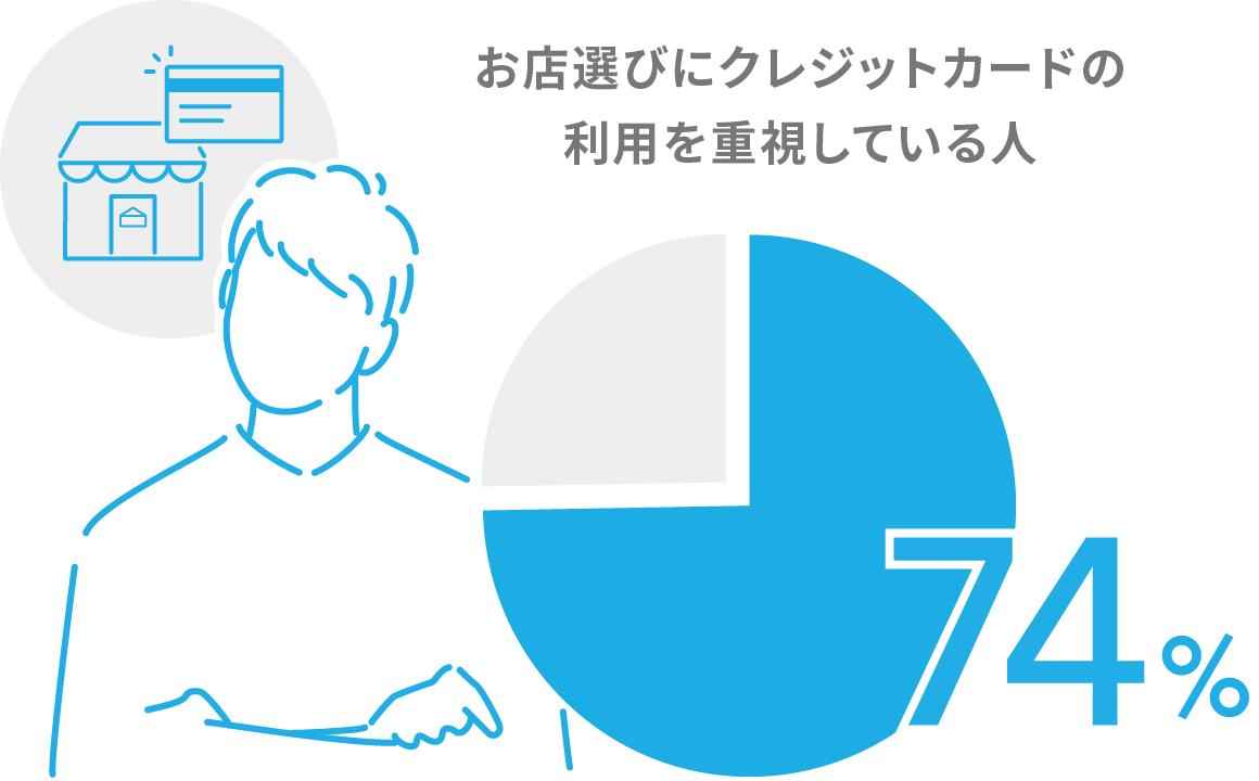 お店選びにクレジットカードの利用を重視している人74%
