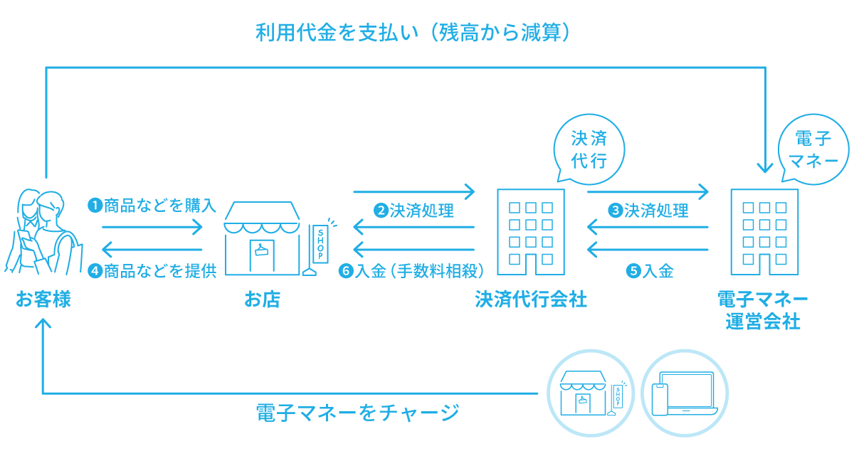 Apple Pay、iD、QUICPay導入のメリット