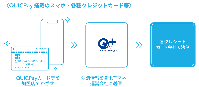 QUICPay搭載のスマホ・各種クレジットカード等