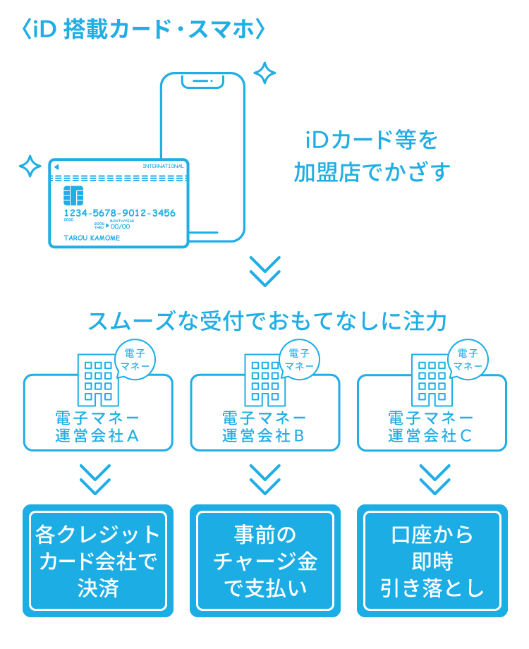 iD搭載カード・スマホ