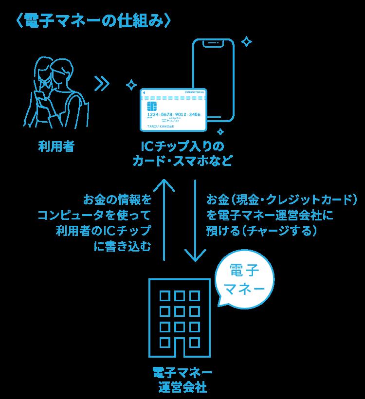 電子マネーの仕組み