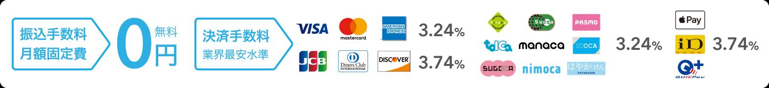 振込手数料,月額固定費0円 決済手数料,業界最安水準 VISA,Mastercard®,American Expressは3.24%、JCB,Diners Club,Discoverは3.74% 交通系電子マネーは3.24% Apple Pay,iD,Quic Payは3.74%