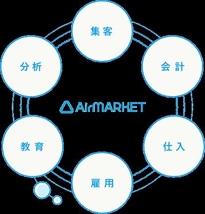 airマーケット画像